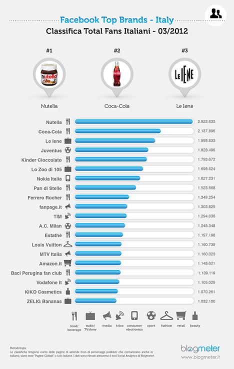 La classifica aggiornata a marzo 2013 dei top brands su Facebook secondo gli utenti italiani