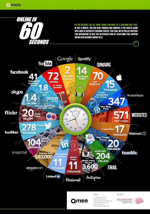 infografica uso web in 60 secondi