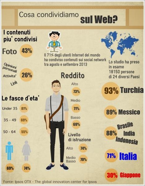 Cosa condividiamo sul web: infografica su dati Ipsos