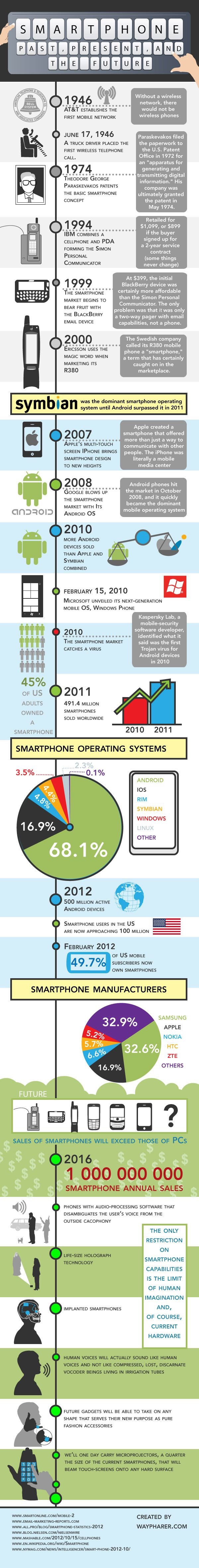 infografica storia smartphone